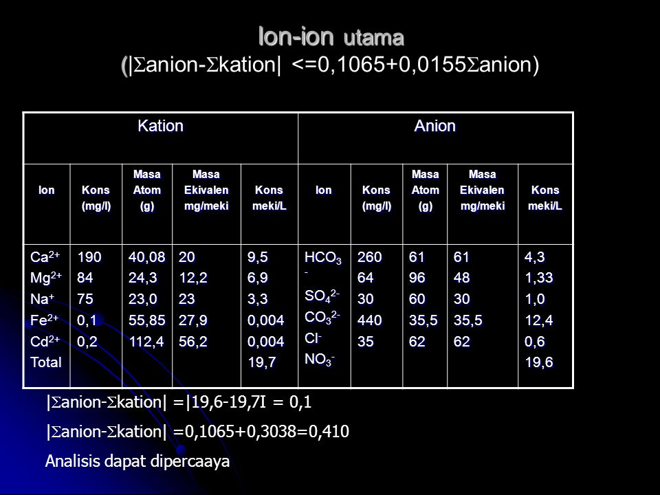 Ion-ion utama (|anion-kation| <=0,1065+0,0155anion)