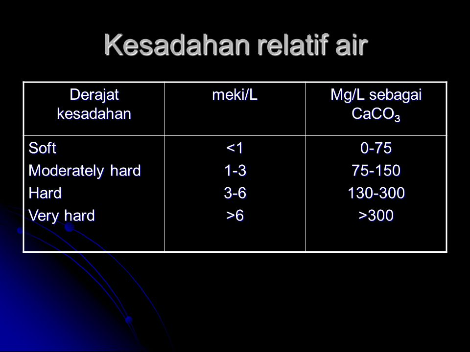 Kesadahan relatif air Derajat kesadahan meki/L Mg/L sebagai CaCO3 Soft