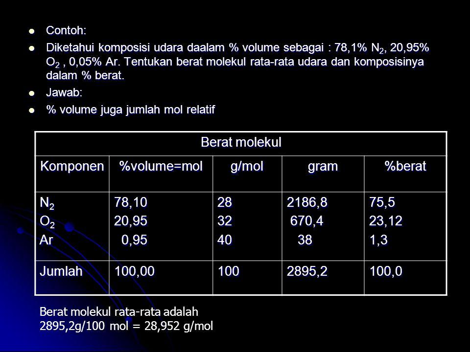 Berat molekul Komponen %volume=mol g/mol gram %berat N2 O2 Ar 78,10