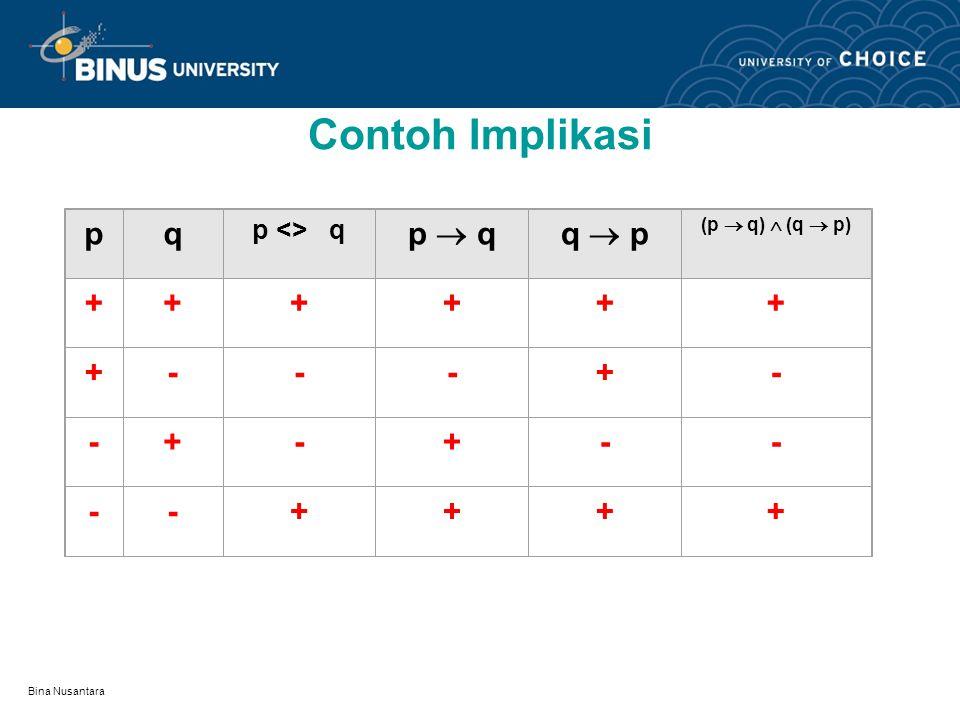 Contoh Implikasi p q p  q q  p + - p <> q (p  q)  (q  p)