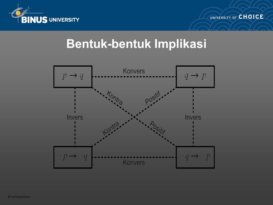 Bentuk-bentuk Implikasi