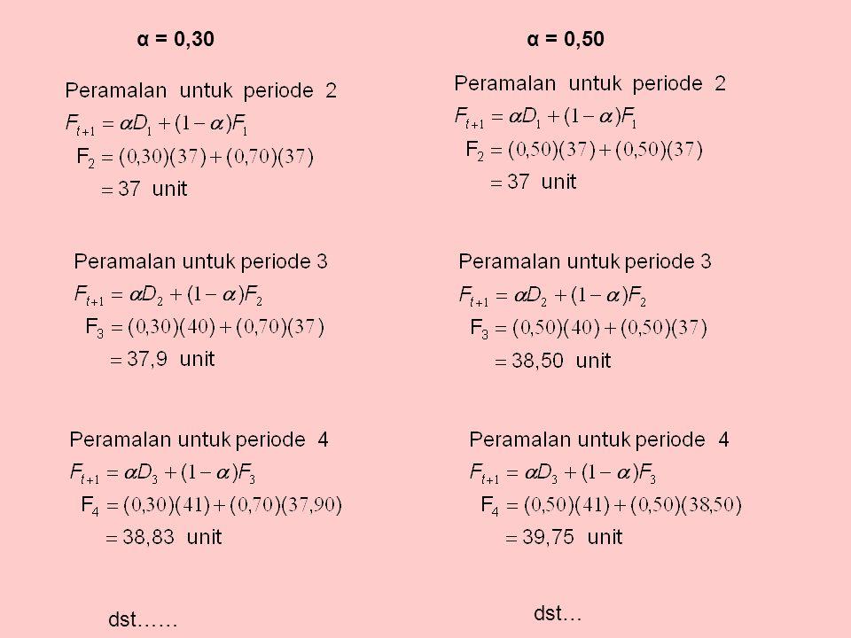 α = 0,30 α = 0,50 dst… dst……
