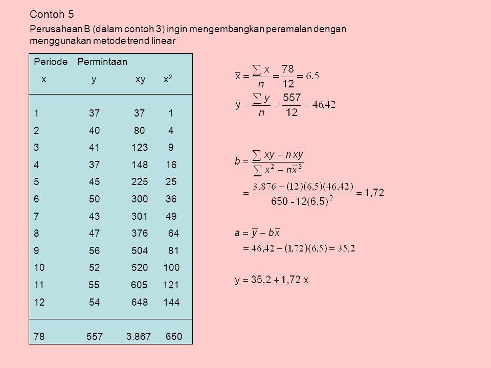 Contoh 5 Perusahaan B (dalam contoh 3) ingin mengembangkan peramalan dengan menggunakan metode trend linear.