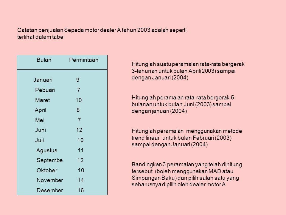 Catatan penjualan Sepeda motor dealer A tahun 2003 adalah seperti terlihat dalam tabel