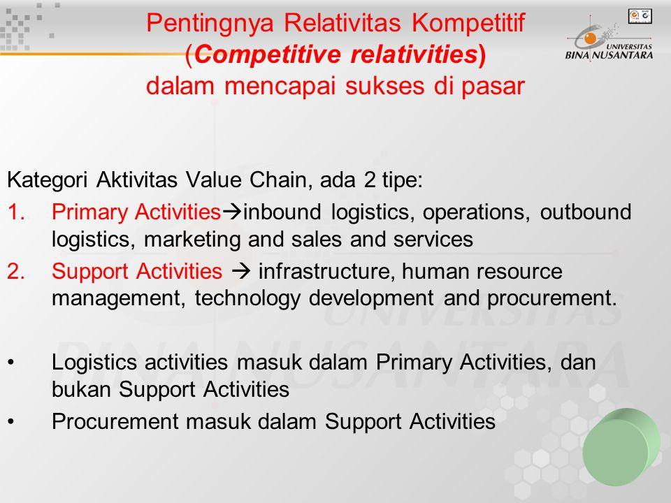 Pentingnya Relativitas Kompetitif (Competitive relativities) dalam mencapai sukses di pasar