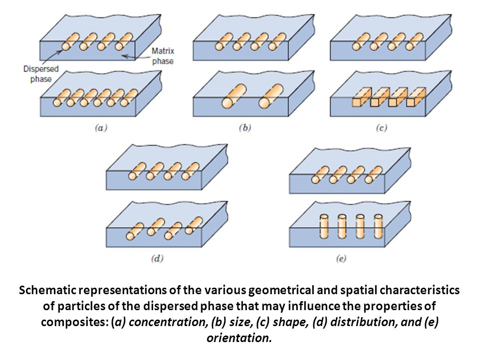 Schematic representations of the various geometrical and spatial characteristics of particles of the dispersed phase that may influence the properties of composites: (a) concentration, (b) size, (c) shape, (d) distribution, and (e) orientation.