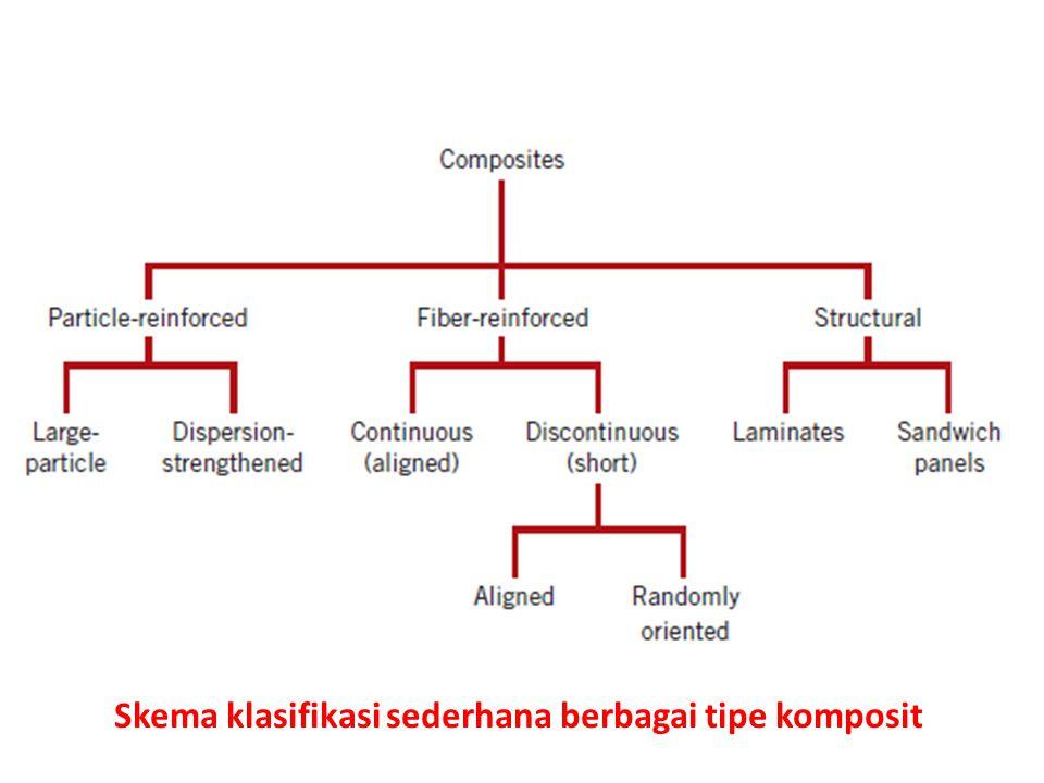 Skema klasifikasi sederhana berbagai tipe komposit