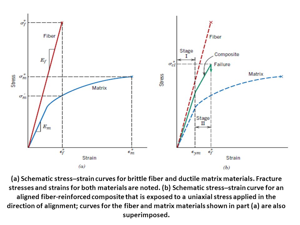 (a) Schematic stress–strain curves for brittle fiber and ductile matrix materials.