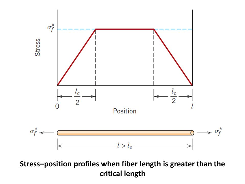 Stress–position profiles when fiber length is greater than the critical length