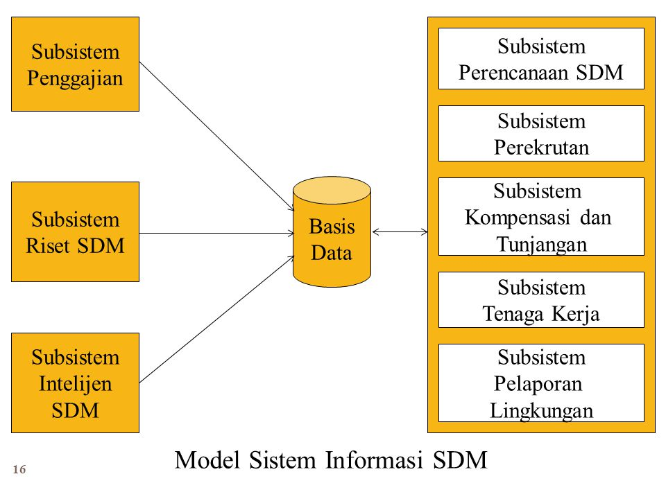 Model Sistem Informasi SDM