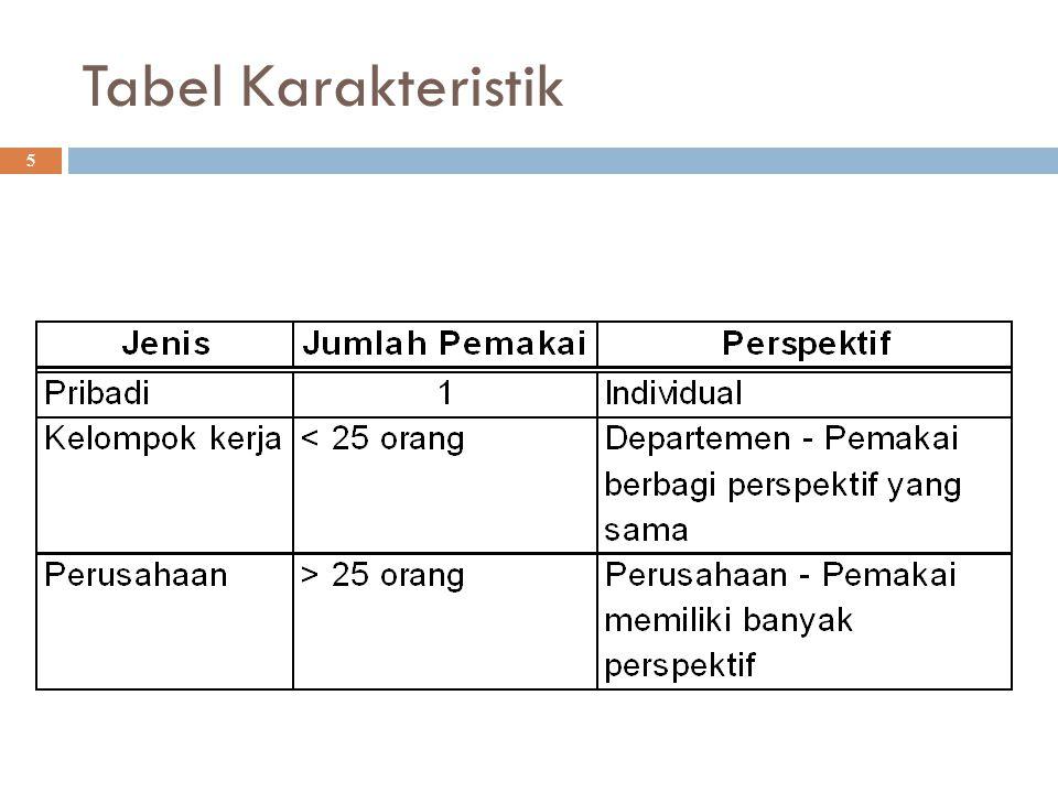 Tabel Karakteristik