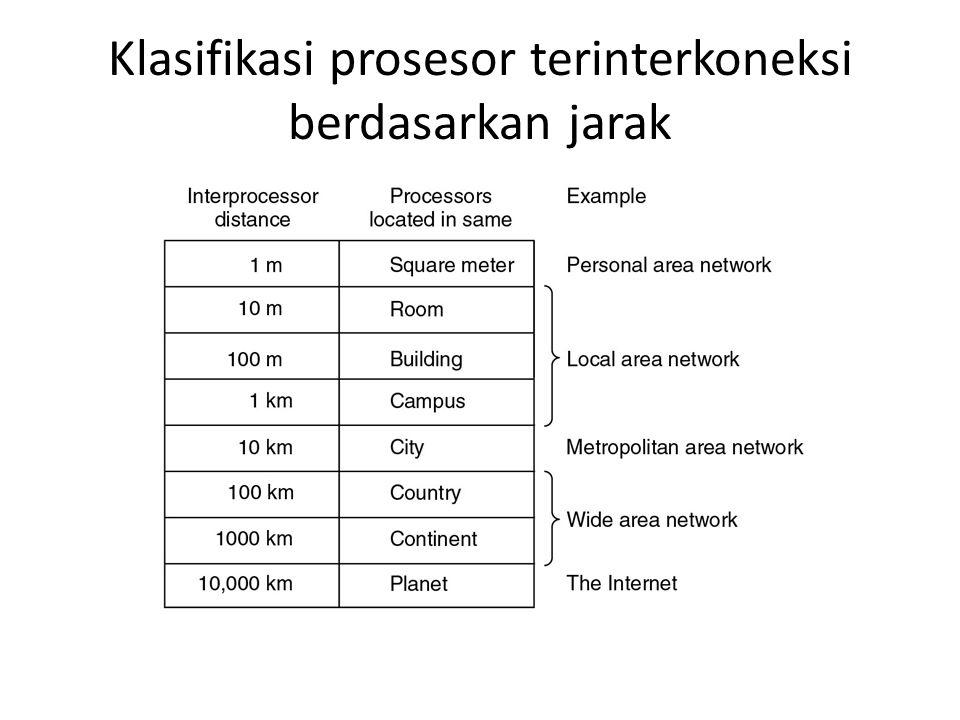Klasifikasi prosesor terinterkoneksi berdasarkan jarak