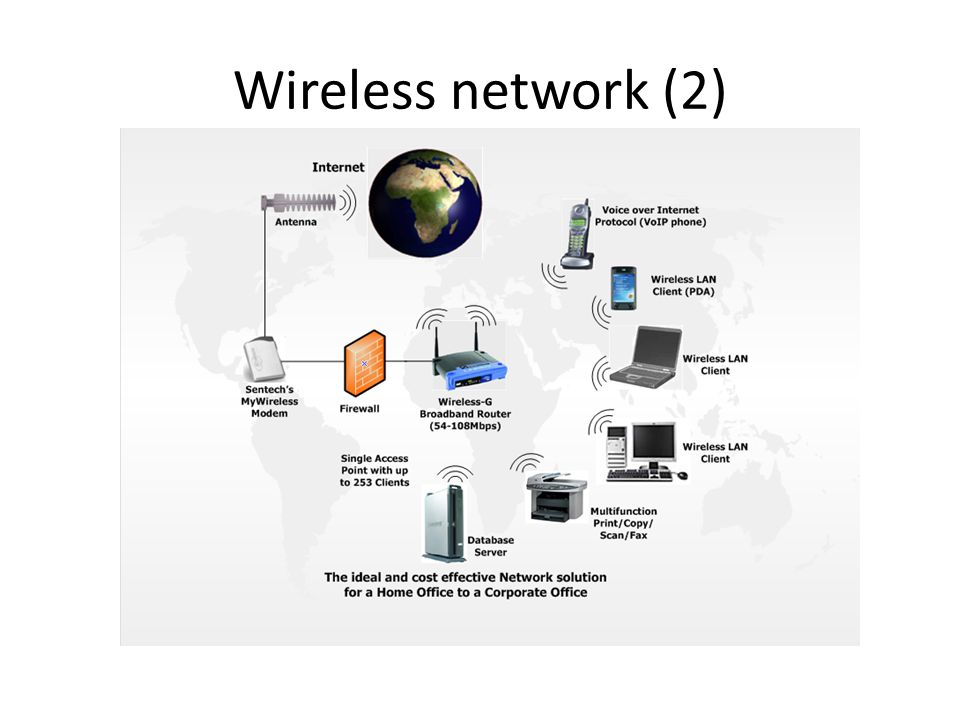 Wireless network (2)