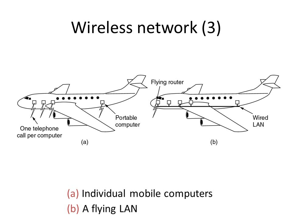 Wireless network (3) (a) Individual mobile computers (b) A flying LAN