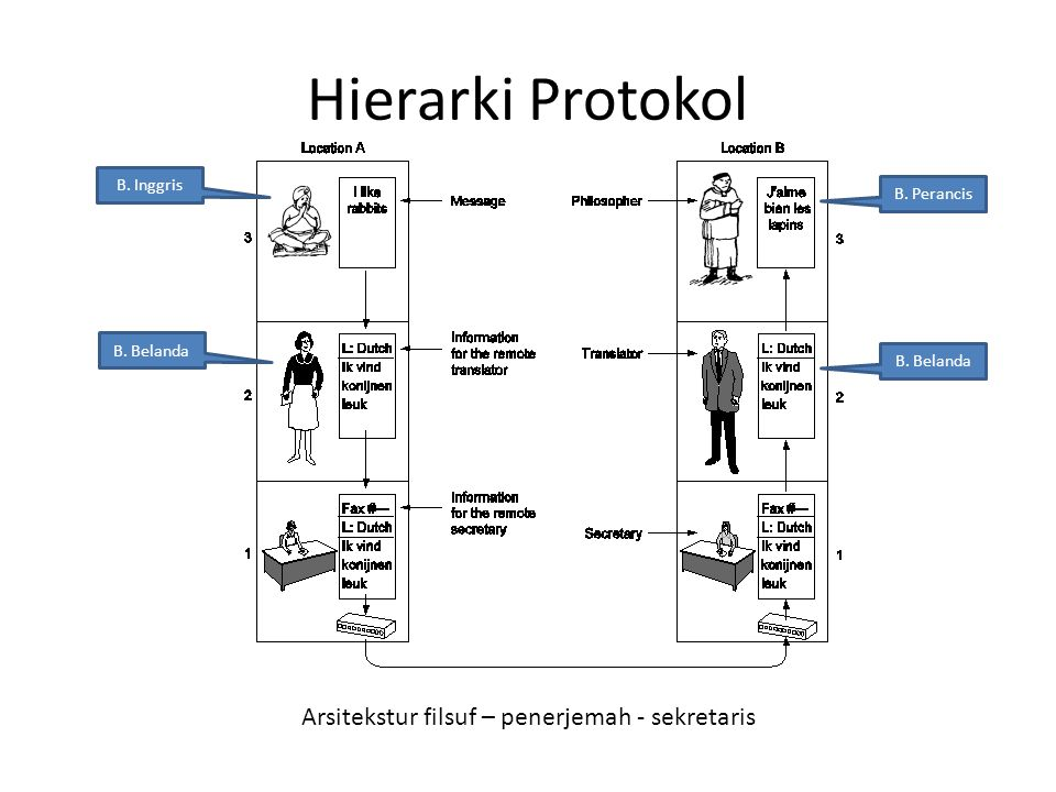 Hierarki Protokol Arsitekstur filsuf – penerjemah - sekretaris