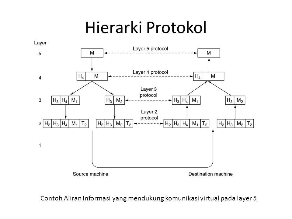 Contoh Aliran Informasi yang mendukung komunikasi virtual pada layer 5