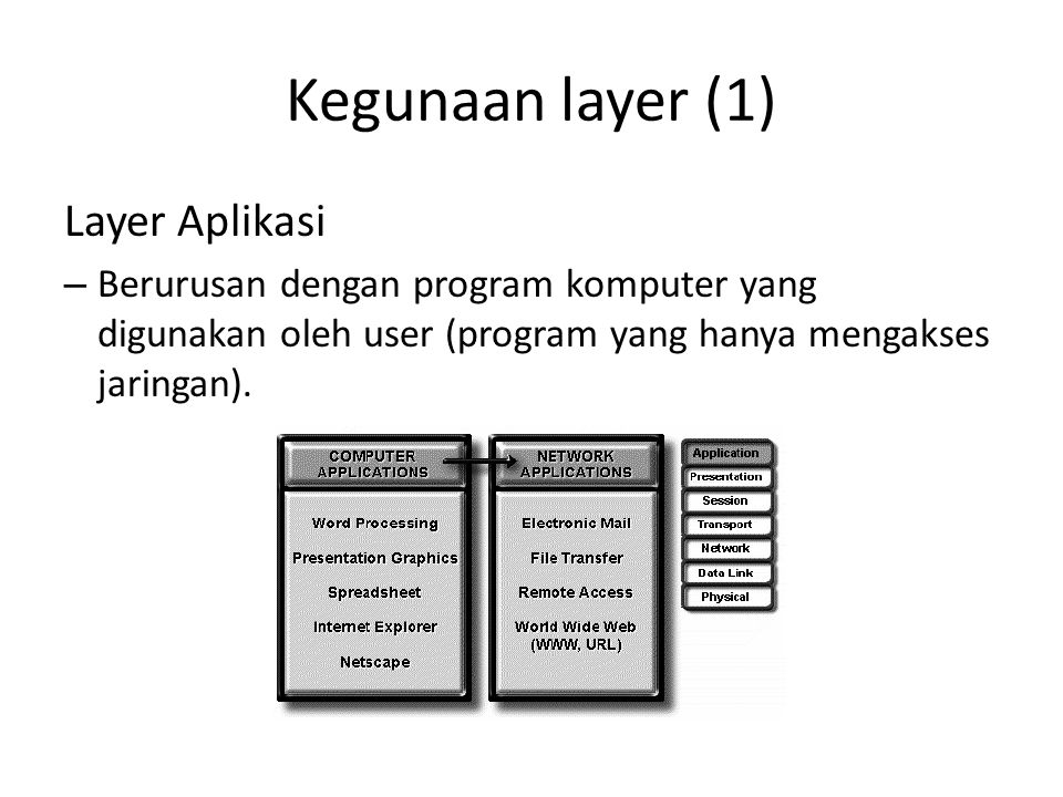Kegunaan layer (1) Layer Aplikasi