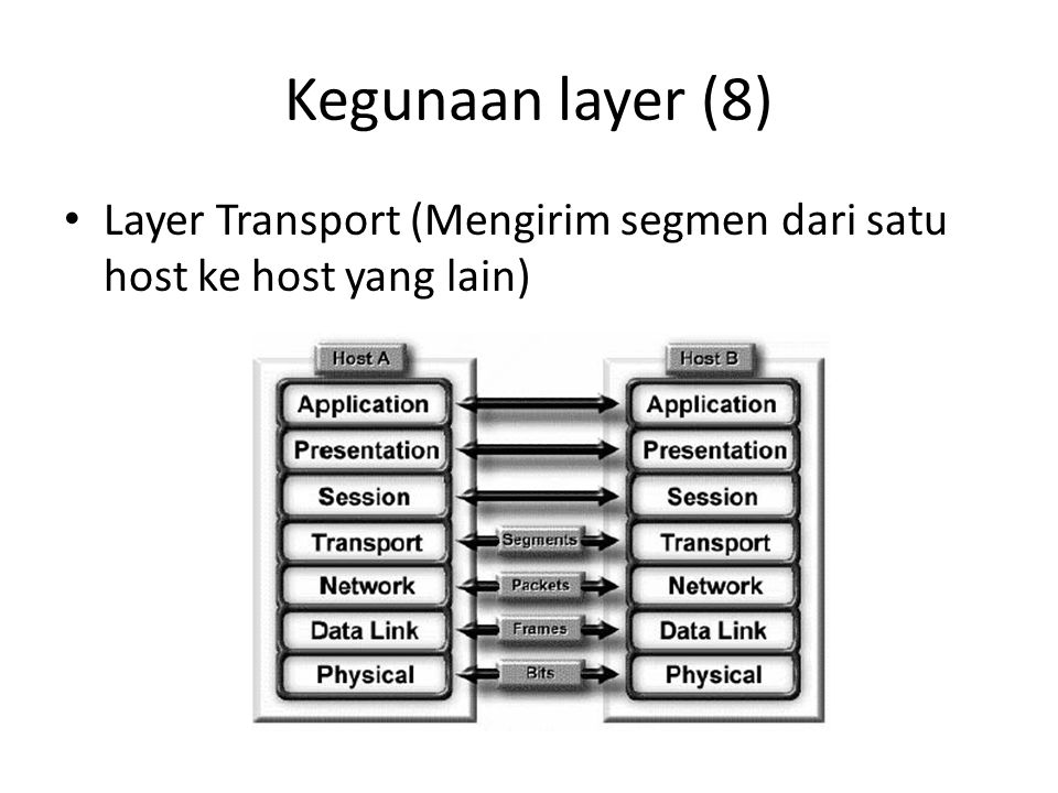 Kegunaan layer (8) Layer Transport (Mengirim segmen dari satu host ke host yang lain)
