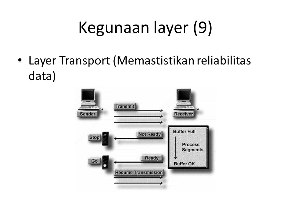 Kegunaan layer (9) Layer Transport (Memastistikan reliabilitas data)