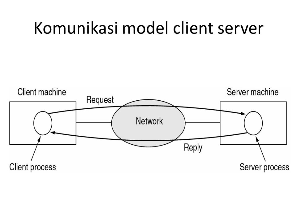 Komunikasi model client server