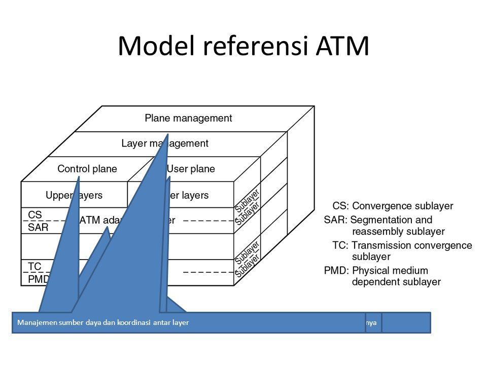 Model referensi ATM Berhubungan dengan manajemen koneksi