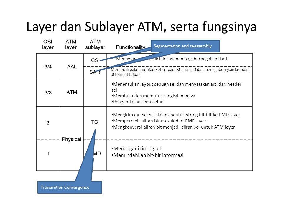 Layer dan Sublayer ATM, serta fungsinya