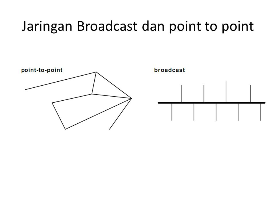 Jaringan Broadcast dan point to point