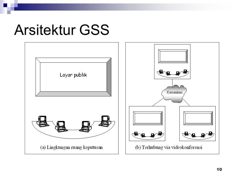 Arsitektur GSS