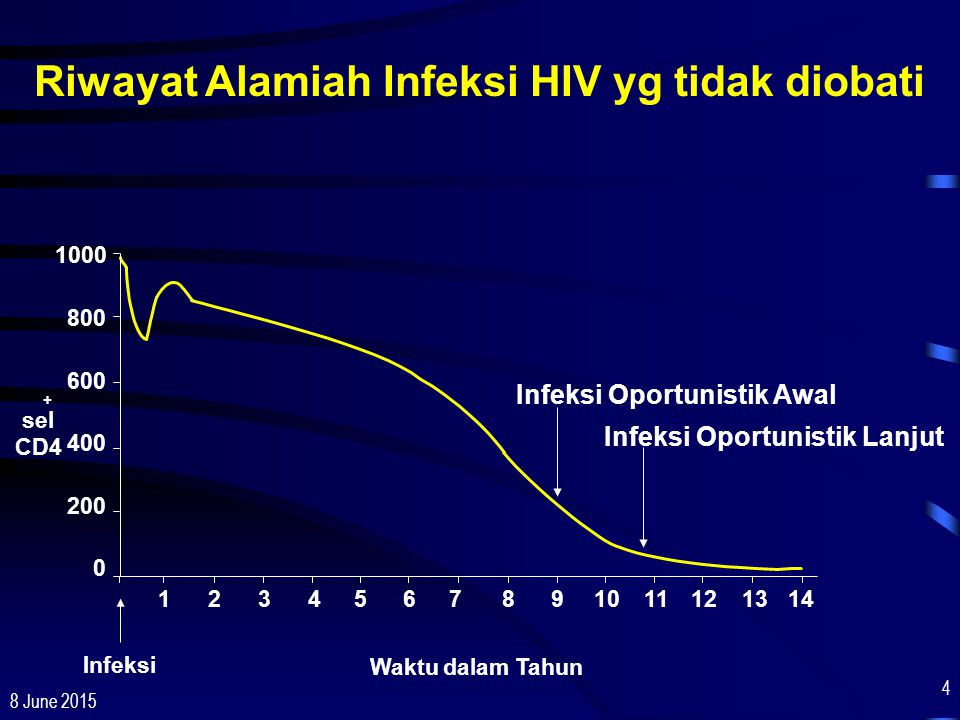 Riwayat Alamiah Infeksi HIV yg tidak diobati