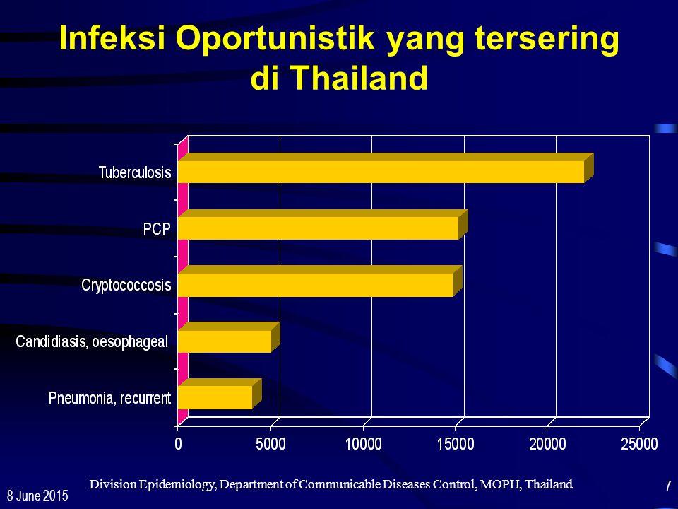 Infeksi Oportunistik yang tersering di Thailand