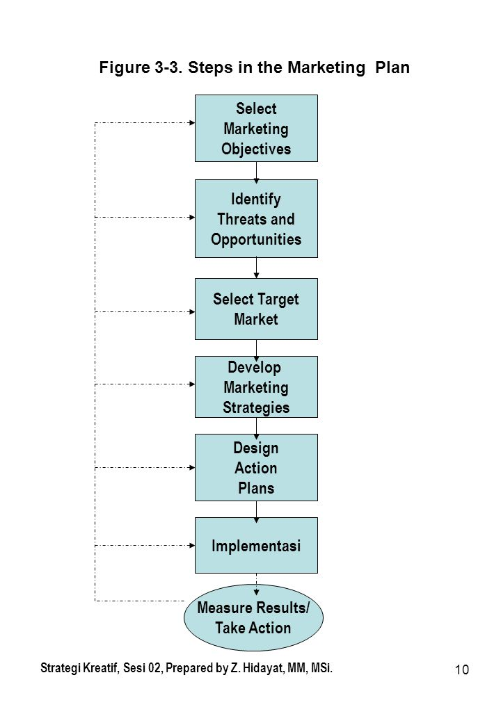 Figure 3-3. Steps in the Marketing Plan