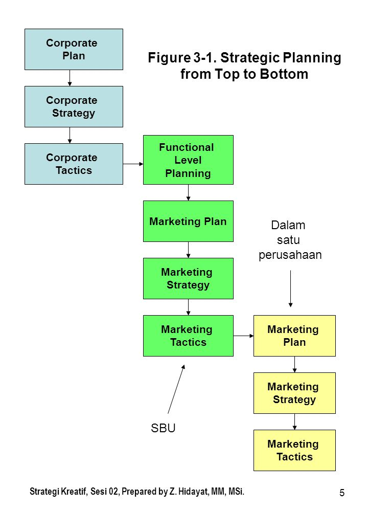Figure 3-1. Strategic Planning from Top to Bottom