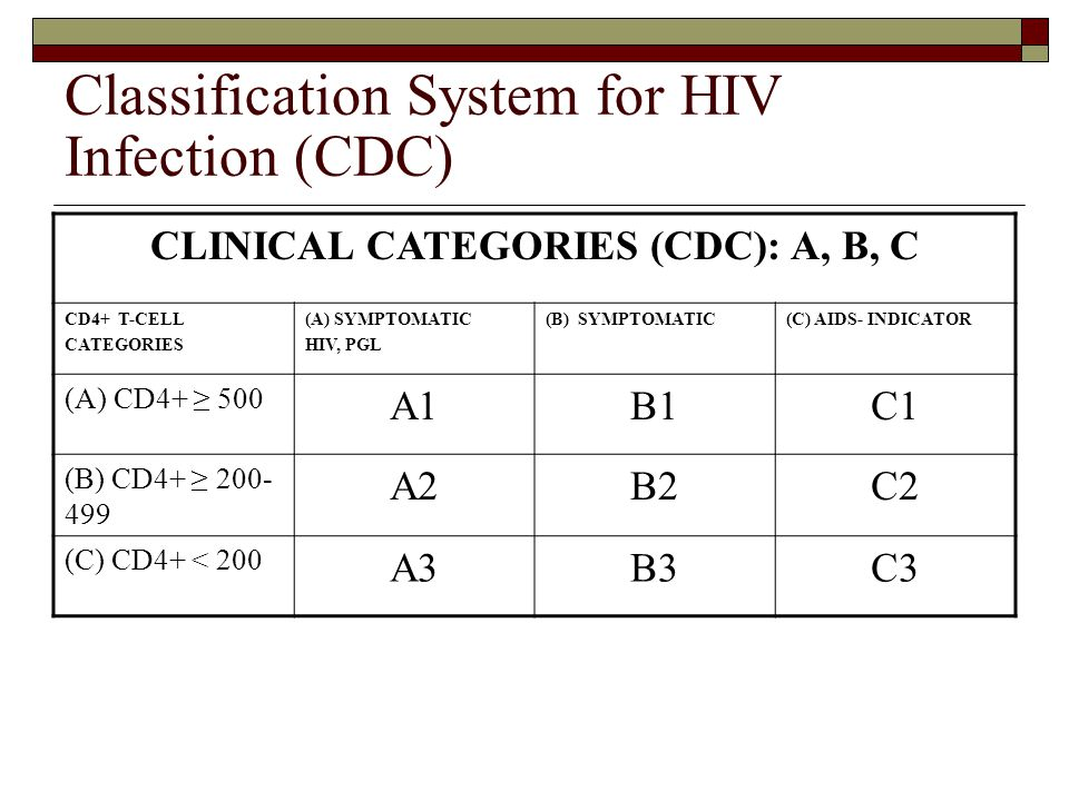 Classification System for HIV Infection (CDC)