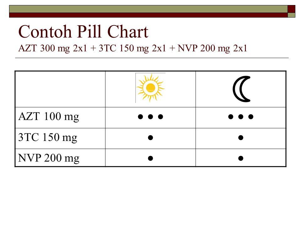 Contoh Pill Chart AZT 300 mg 2x1 + 3TC 150 mg 2x1 + NVP 200 mg 2x1