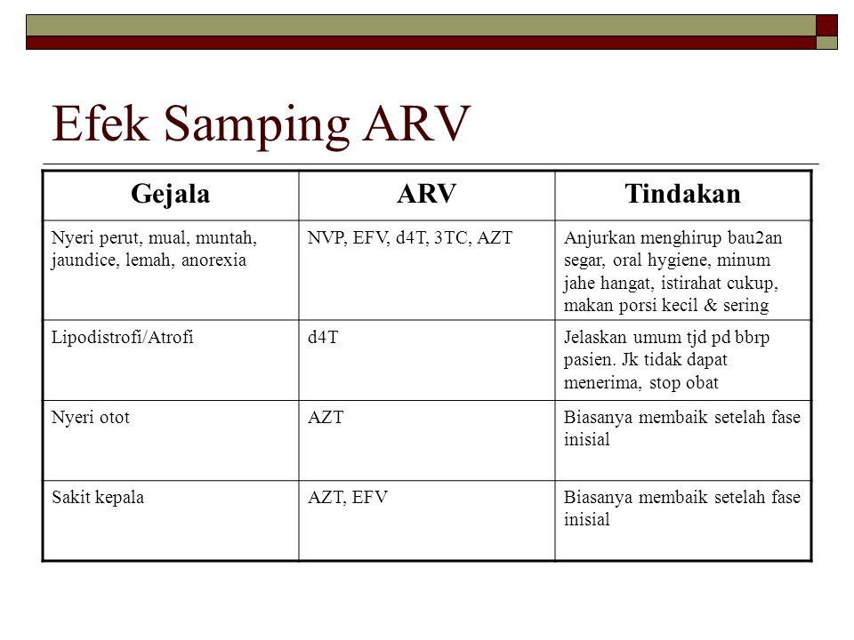 Efek Samping ARV Gejala ARV Tindakan