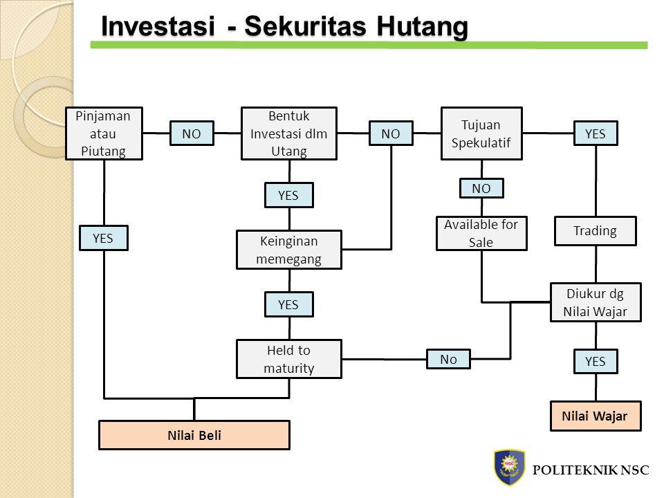 Bentuk Investasi dlm Utang