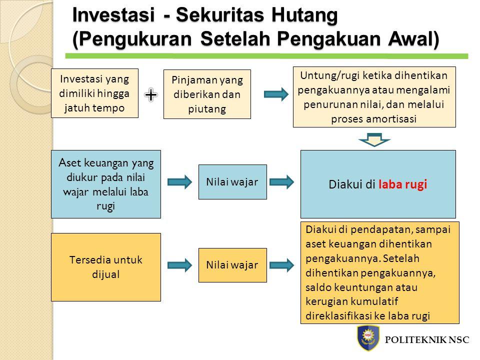 + Investasi - Sekuritas Hutang (Pengukuran Setelah Pengakuan Awal)