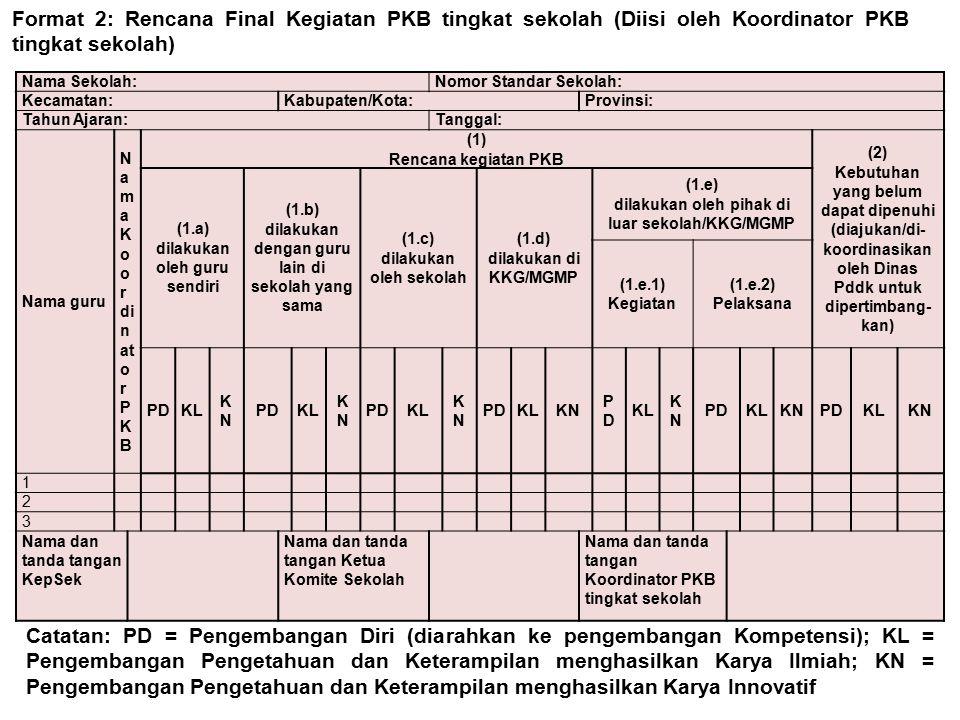 Format 2: Rencana Final Kegiatan PKB tingkat sekolah (Diisi oleh Koordinator PKB tingkat sekolah)