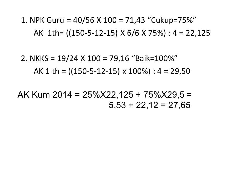 1. NPK Guru = 40/56 X 100 = 71,43 Cukup=75%