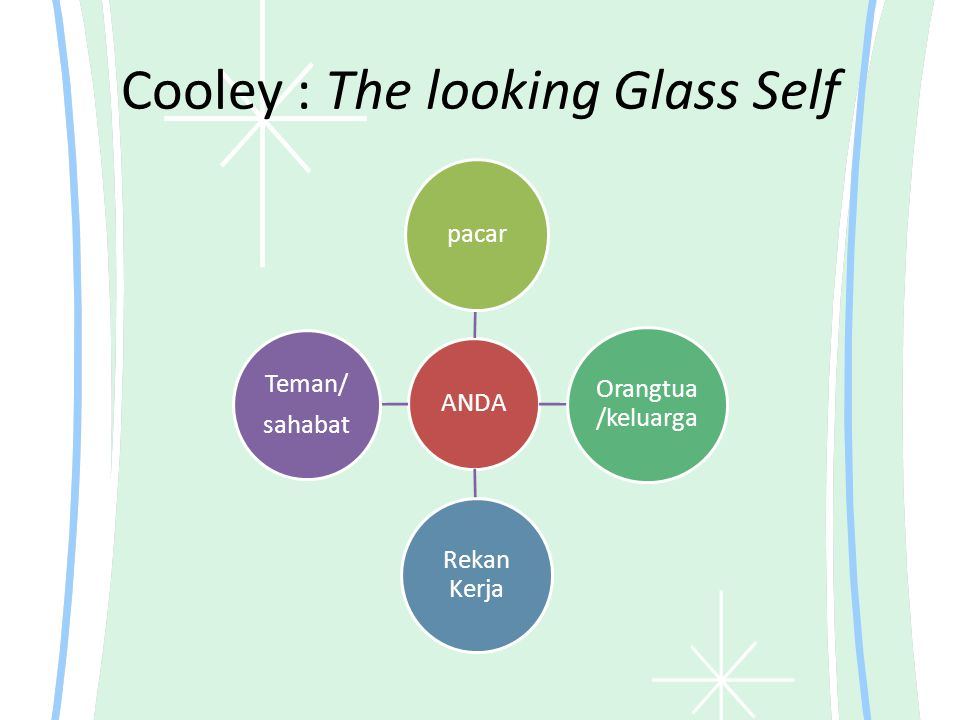 Cooley : The looking Glass Self
