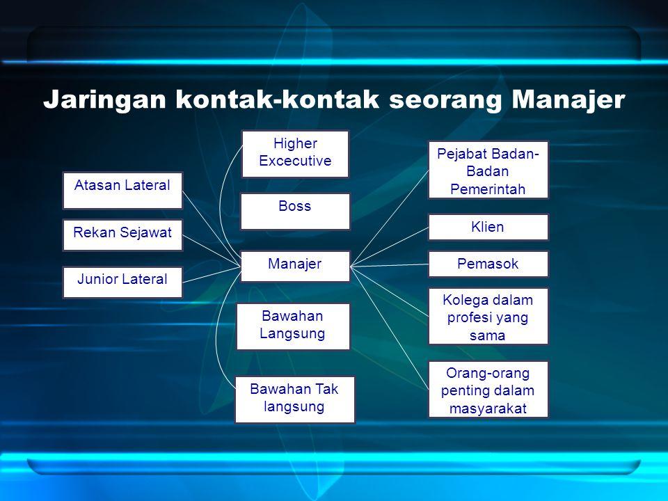 Jaringan kontak-kontak seorang Manajer