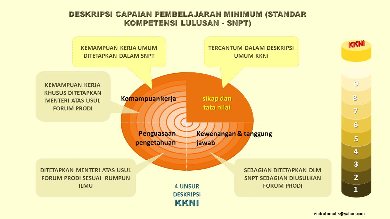 DESKRIPSI CAPAIAN PEMBELAJARAN MINIMUM (STANDAR KOMPETENSI LULUSAN - SNPT)