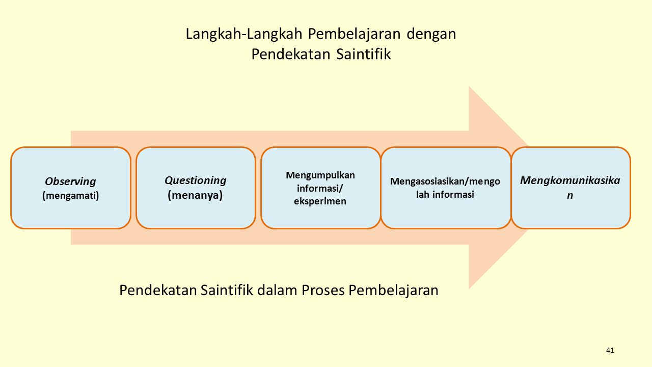Langkah-Langkah Pembelajaran dengan Pendekatan Saintifik