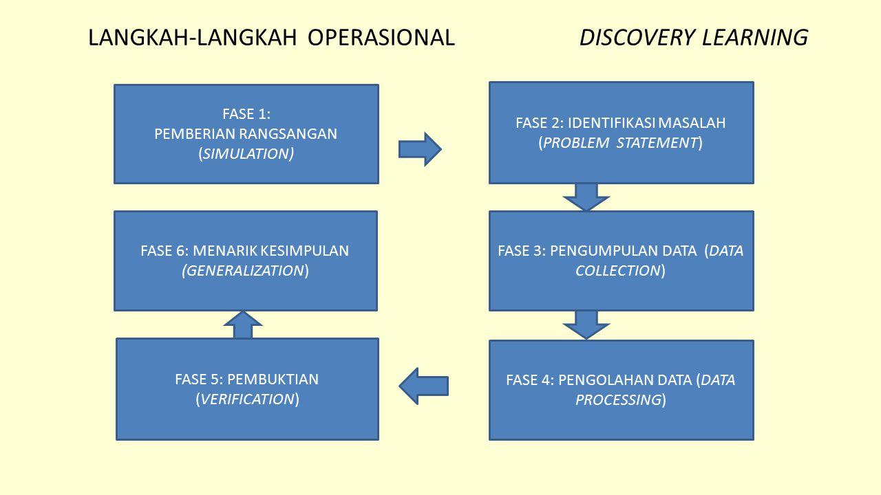 LANGKAH-LANGKAH OPERASIONAL DISCOVERY LEARNING