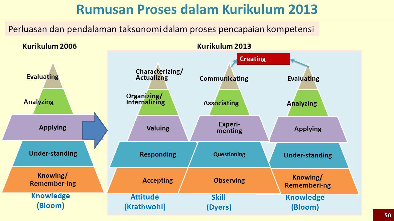 Rumusan Proses dalam Kurikulum 2013