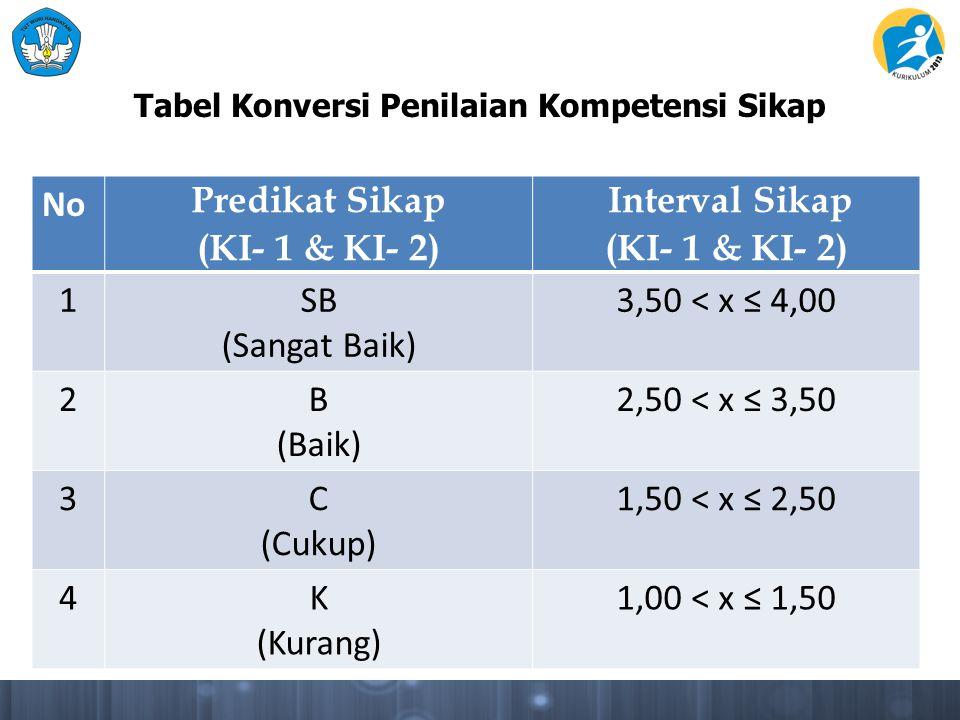 Tabel Konversi Penilaian Kompetensi Sikap