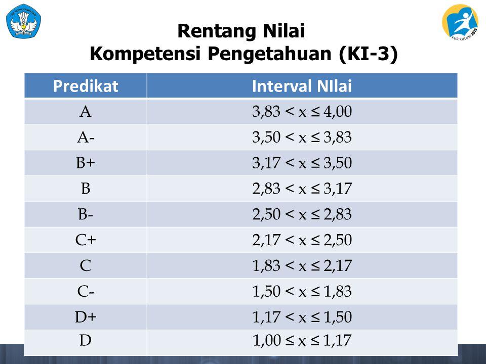 Kompetensi Pengetahuan (KI-3)