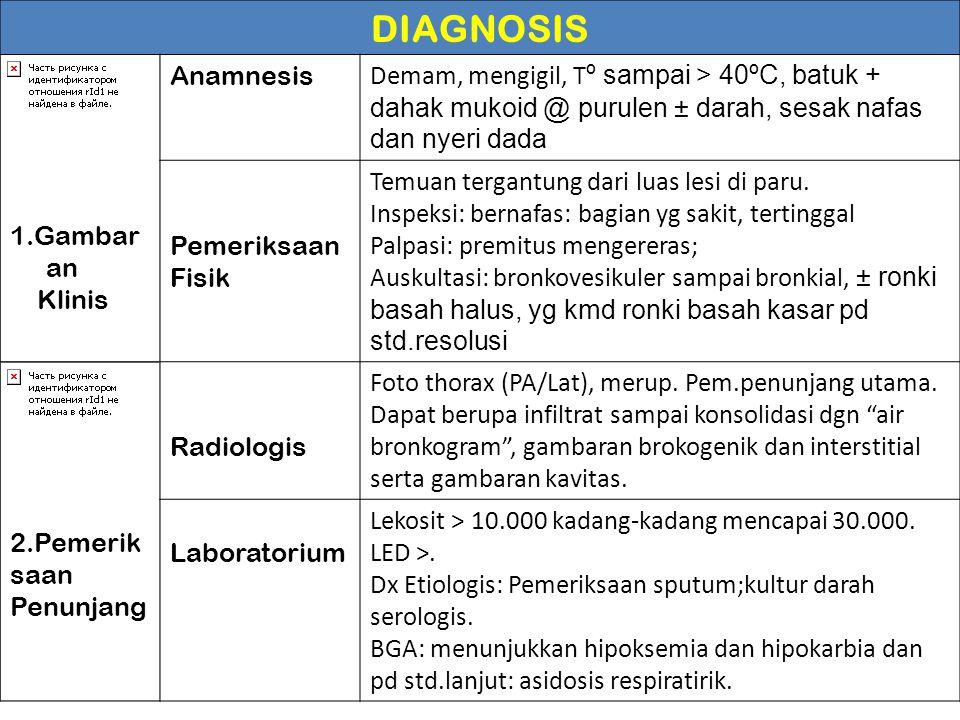DIAGNOSIS 1.Gambaran Klinis Anamnesis