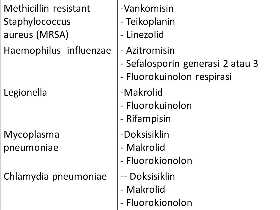 Methicillin resistant Staphylococcus