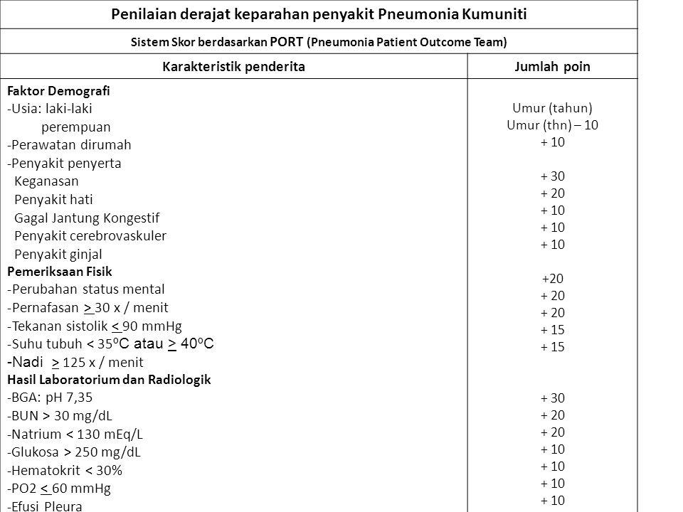Penilaian derajat keparahan penyakit Pneumonia Kumuniti